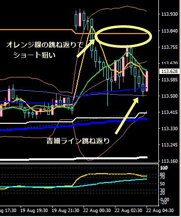 ユロ円PB8・22