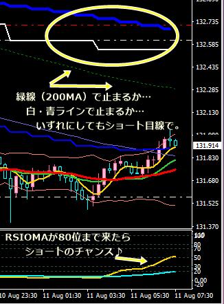 ポン円考察8・11