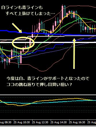 ユロ円PBその後8・26