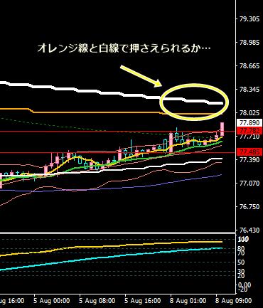 オージー円考察8・8