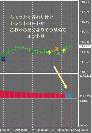 ユロ円トリガー